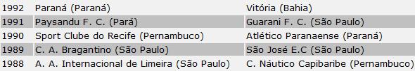 Campeõe da Série B do Brasileiro. Reprodução da internet/CBF