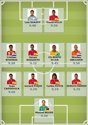 Seleção da tecnologia da Fifa na Copa-2010 até a final