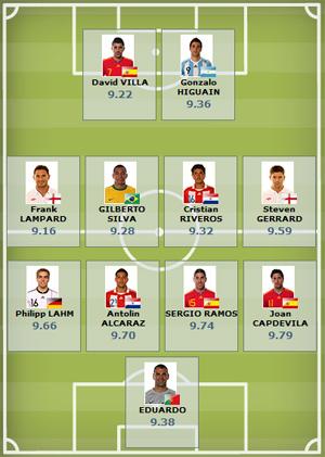 Seleção da tecnologia da Fifa na Copa-2010 até as quartas de final