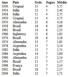 Média de gols dos campeões mundiais