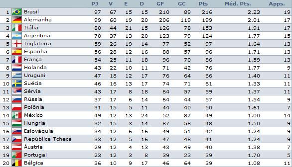 Ranking da Copa do Mundo (1930/2010)