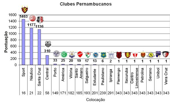 Ranking oficial da CBF 2009
