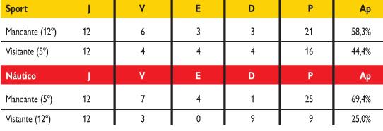 Brasileiro da Série B após 24 rodadas