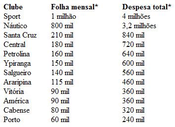 Folha dos clubes no Pernambucano de 2011