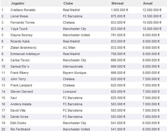 Os 20 maiores salários do futebol em 2011. Crédito: Futebol Finance