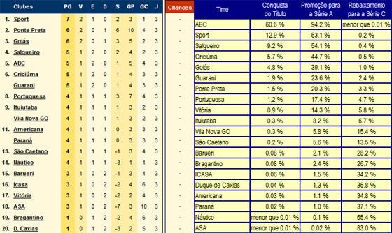 Infobola e Chance de Gol, 3a rodada da Série B 2011