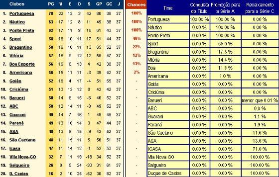 Probabilidades Da Serie B 2011 A 1 Rodada Do Fim Blog De Esportes