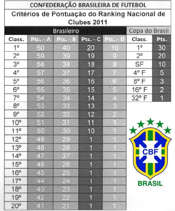 Critérios do ranking da CBF