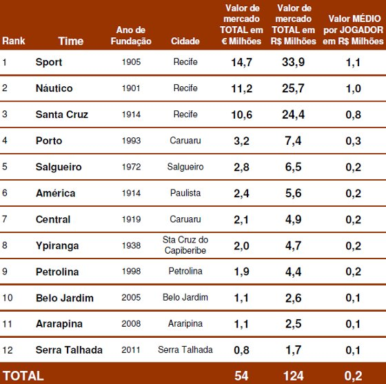 Valor de mercado do Pernambucano 2012