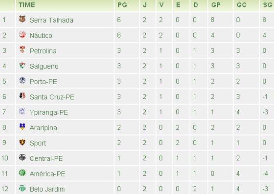 Tabela do Pernambucano da 2ª rodada em 2012