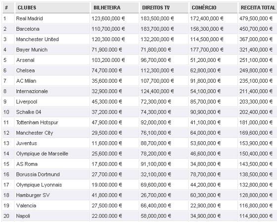 Clubes mais ricos do mundo em 2011