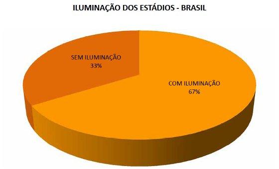 Ilumainação dos estádios brasileiros