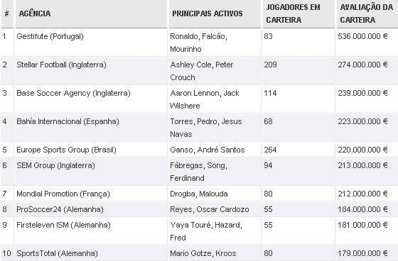 As 20 Maiores Agências de Jogadores de Futebol do Mundo. Crédito: Futebol Finance