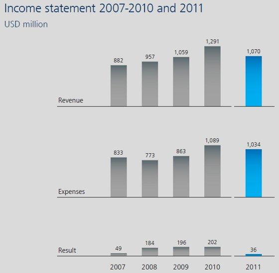 Balanço financeiro da Fifa entre 2007 e 2011. Crédito: Fifa/divulgação