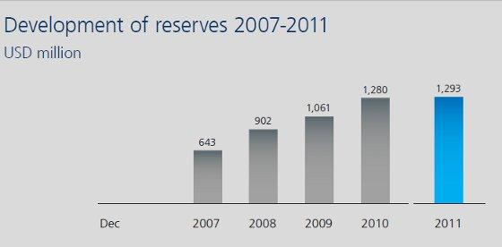 Reserva financeira da Fifa. Crédito: Fifa