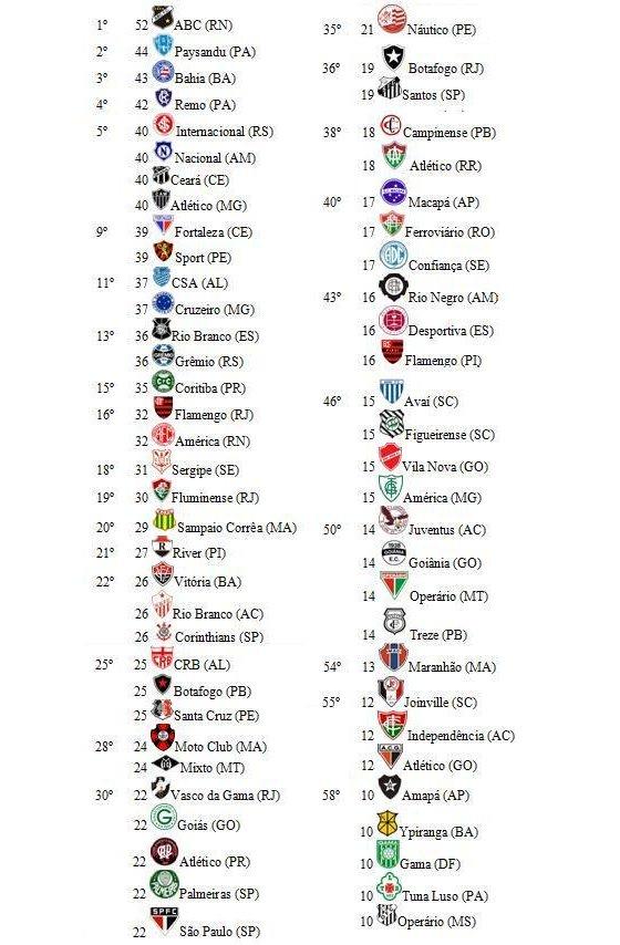 Os maiores campeões estaduais no Brasil, entre 1902 e 2011