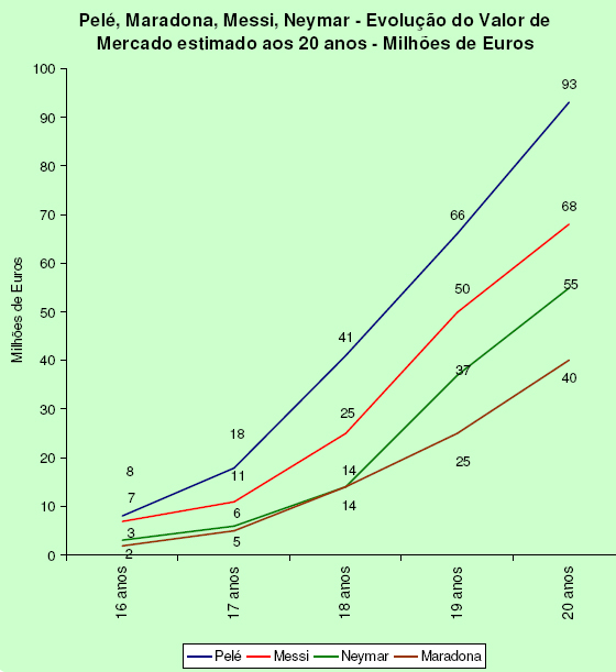 Comparativo entre Pel[e, Maradona, Messi e Neymar. Crdito: Pluri Consultoria/divulgao