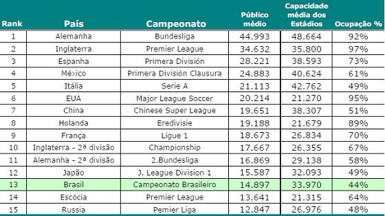 Média de público dos principais campeonatos de futebol no mundo em 2011. Crédito: Pluri Consultoria