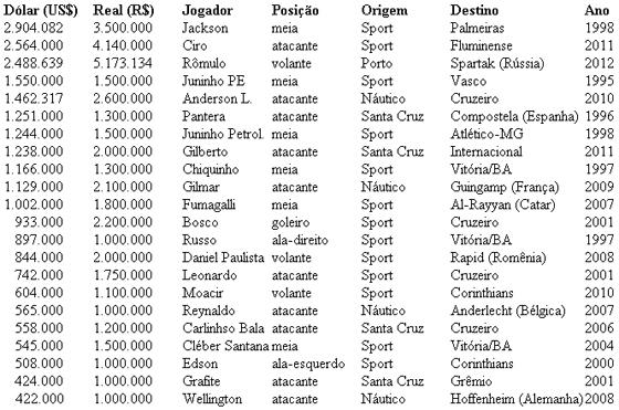 As 22 maiores vendas do futebol pernambucano no Plano Real