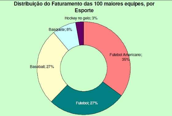 Estudo da Pluri Consultoria com as 100 agremiaões esportivas de maior faturamento no mundo