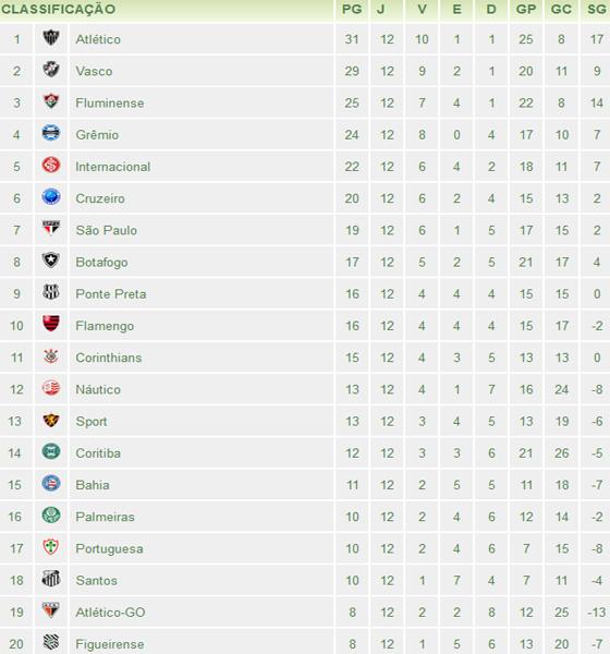 A 12ª Classificacao Do Brasileirao 2012 Blog De Esportes