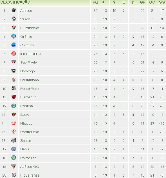 A 13ª Classificacao Do Brasileirao 2012 Blog De Esportes
