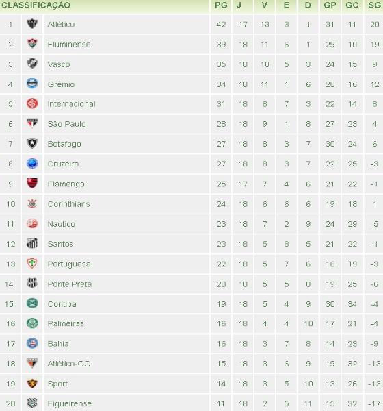 Classificação da Série A de 2012 após 18 rodadas. Crédito  Superesportes 3163d2f28974a