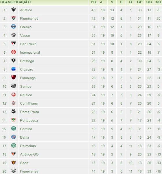 A 19ª Classificacao Do Brasileirao 2012 Blog De Esportes