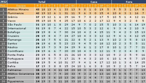 Primeiro turno do Brasileirão de 2012. Crédito: ogol.com.br