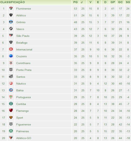 Classificação da Série A de 2012 após 25 rodadas. Crédito: www.pe.superesportes.com.br