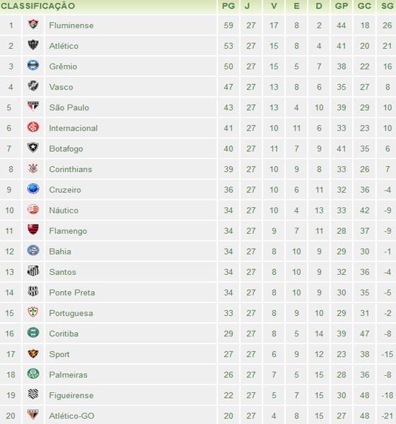 Classificação da Série A de 2012 após 27 rodadas. Crédito: www.pe.superesportes.com.br