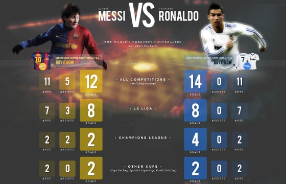 Lionel Messi x Cristiano Ronaldo. Crdito: http://messivsronaldo.net/