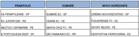 Grupos da Copa São Paulo de Juniores de 2013