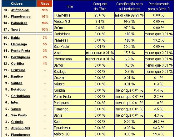 Projeções dos sites Infobola e Chance de Gol sobre o rebaixamento na Série A 2012 a 8 rodadas do fim