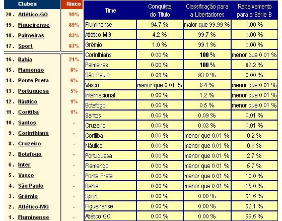 Projeções dos sites Infobola e Chance de Gol sobre o rebaixamento na Série A 2012 a 7 rodadas do fim