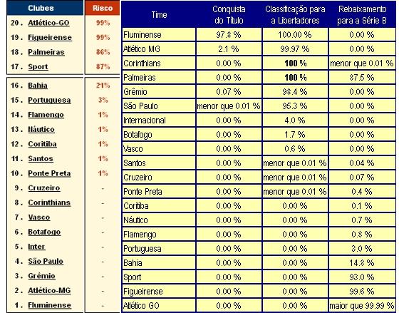 Projeções dos sites Infobola e Chance de Gol sobre o rebaixamento na Série A 2012 a 5 rodadas do fim