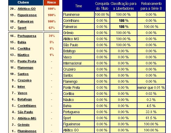 Projeções dos sites Infobola e Chance de Gol sobre o rebaixamento na Série A 2012 a 2 rodadas do fim
