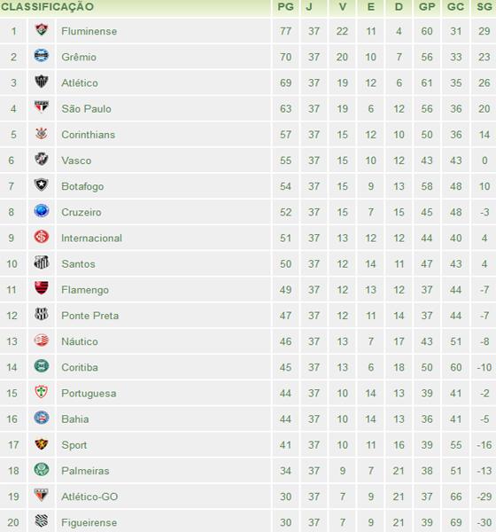 A 37ª Classificacao Do Brasileirao 2012 Blog De Esportes