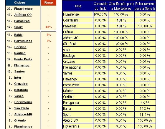Projeções dos sites Infobola e Chance de Gol sobre o rebaixamento na Série A 2012 a 1 rodada do fim