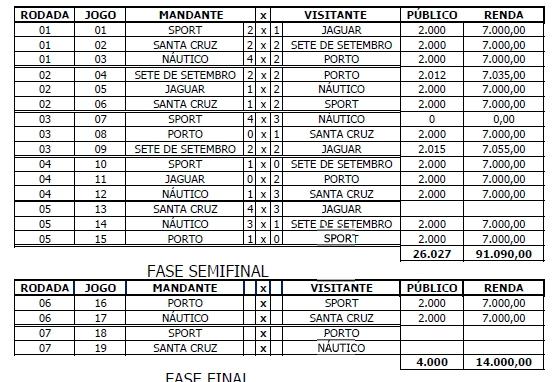 Público e renda da Copa Pernambuco 2012. Crédito: FPF