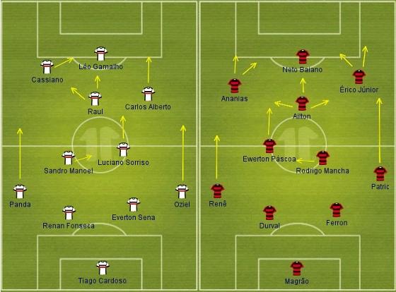 Formações titulares de Santa Cruz e Sport na Copa do Nordeste 2014. Crédito: www.this11.com