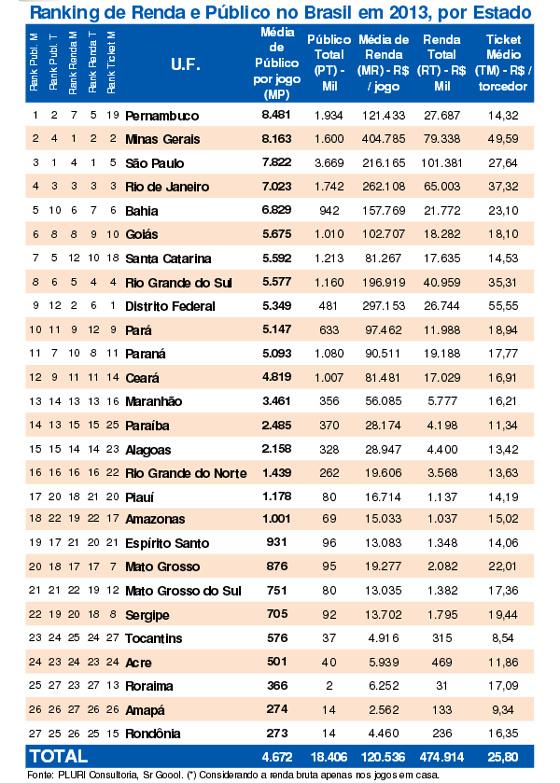Ranking de público e renda no futebol nos estados brasileiros em 2013. Crédito: Pluri Consultoria
