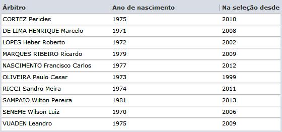 Quadro de árbitros brasileiros na Fifa em 2014. Crédito: Site Oficial da Fifa