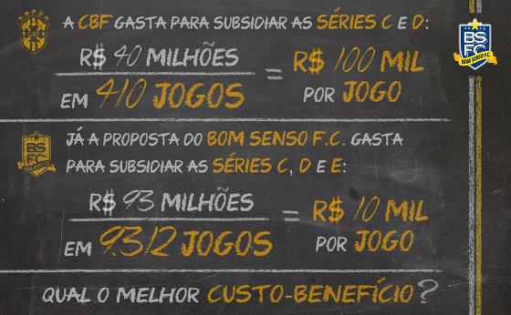 Cálculo do Bom Senso FC sobre a Séries C, D  e E (projeto). Crédito: facebook.com/BomSensoFC14