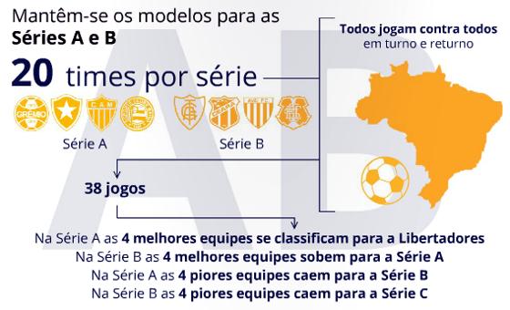 Proposta do Bom Senso FC para as Séries A e  B