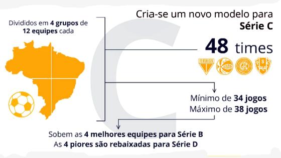 Proposta do Bom Senso FC para a Série C