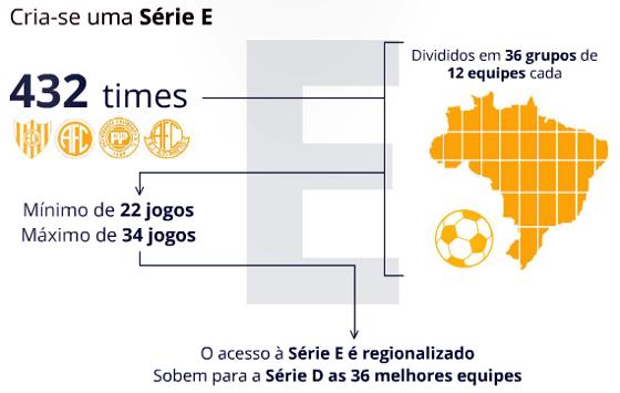 Proposta do Bom Senso FC para a criação da Série E