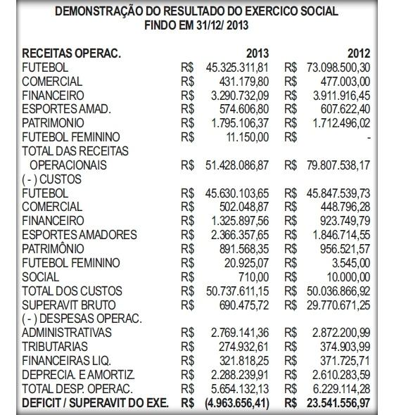 Balanço financeiro do Sport em 2013. Crédito: Sport/reprodução