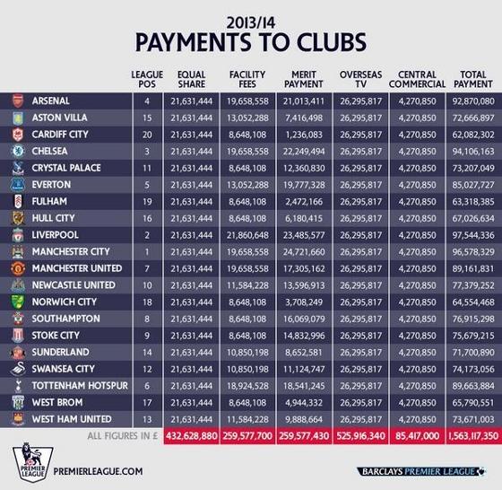 Cotas de televisão da Premier League para a temporada 2014/2015