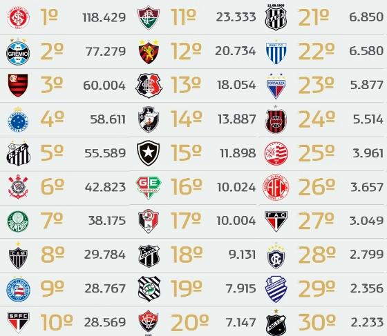 Ranking do programa nacional de sócios-torcedores Futebol Melhor em 22 de maio de 2014